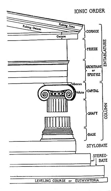 doric vs ionic architecture essay Greek architecture followed a highly structural system of proportions that related individual architectural components to the whole building this system was developed according to three major styles: the doric, the ionic, and the corinthian.