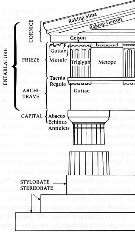 Ancient Greek Temple Architecture History Of Architecture