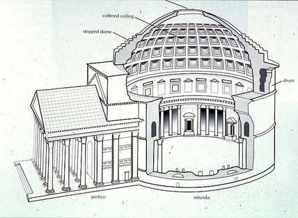 Ancient Roman Architecture  History of Architecture